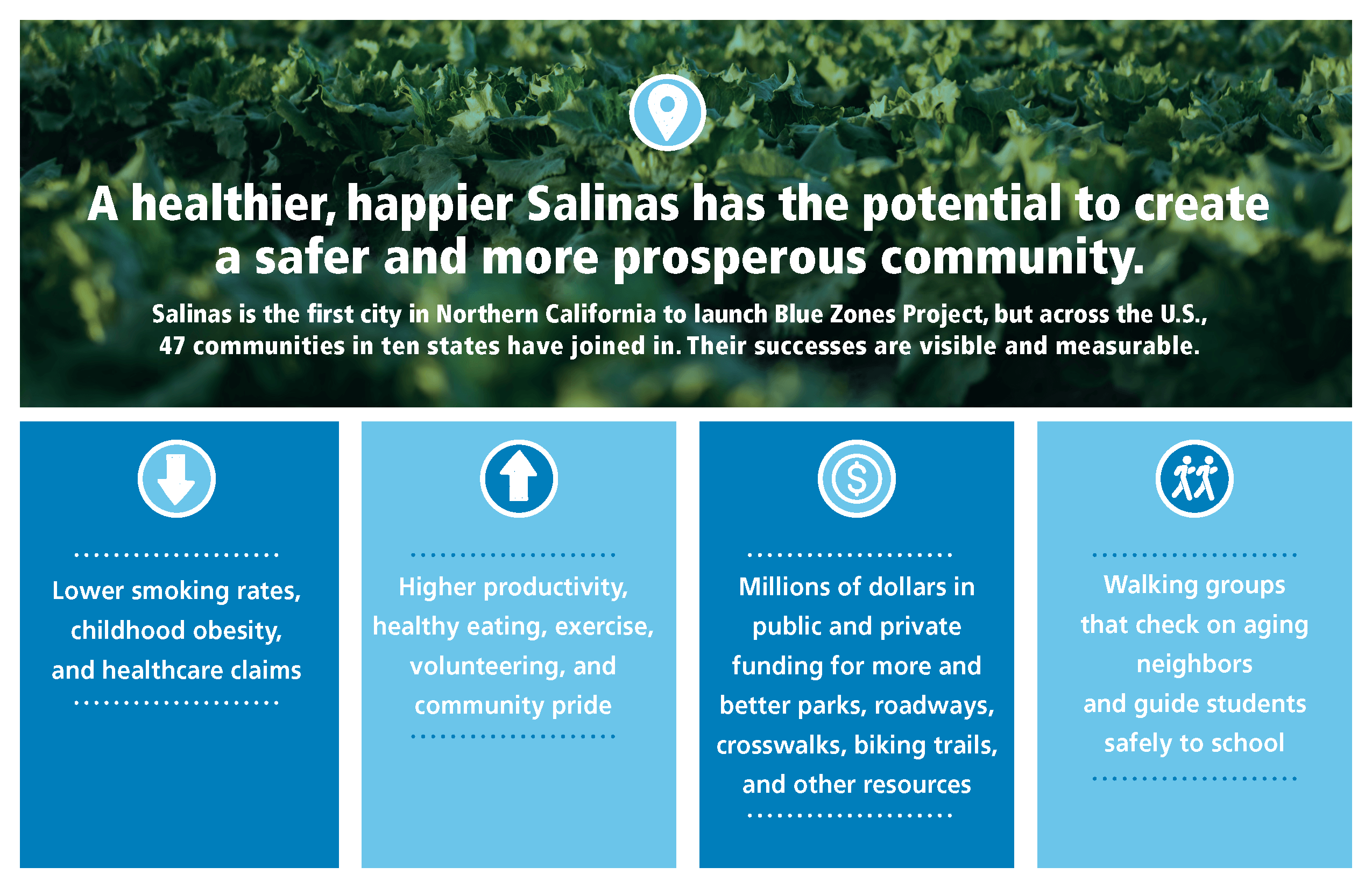 Salinas is the first city in Northern California to launch Blue Zones Project, but across the US, 47 communities in 10 states have joined in.