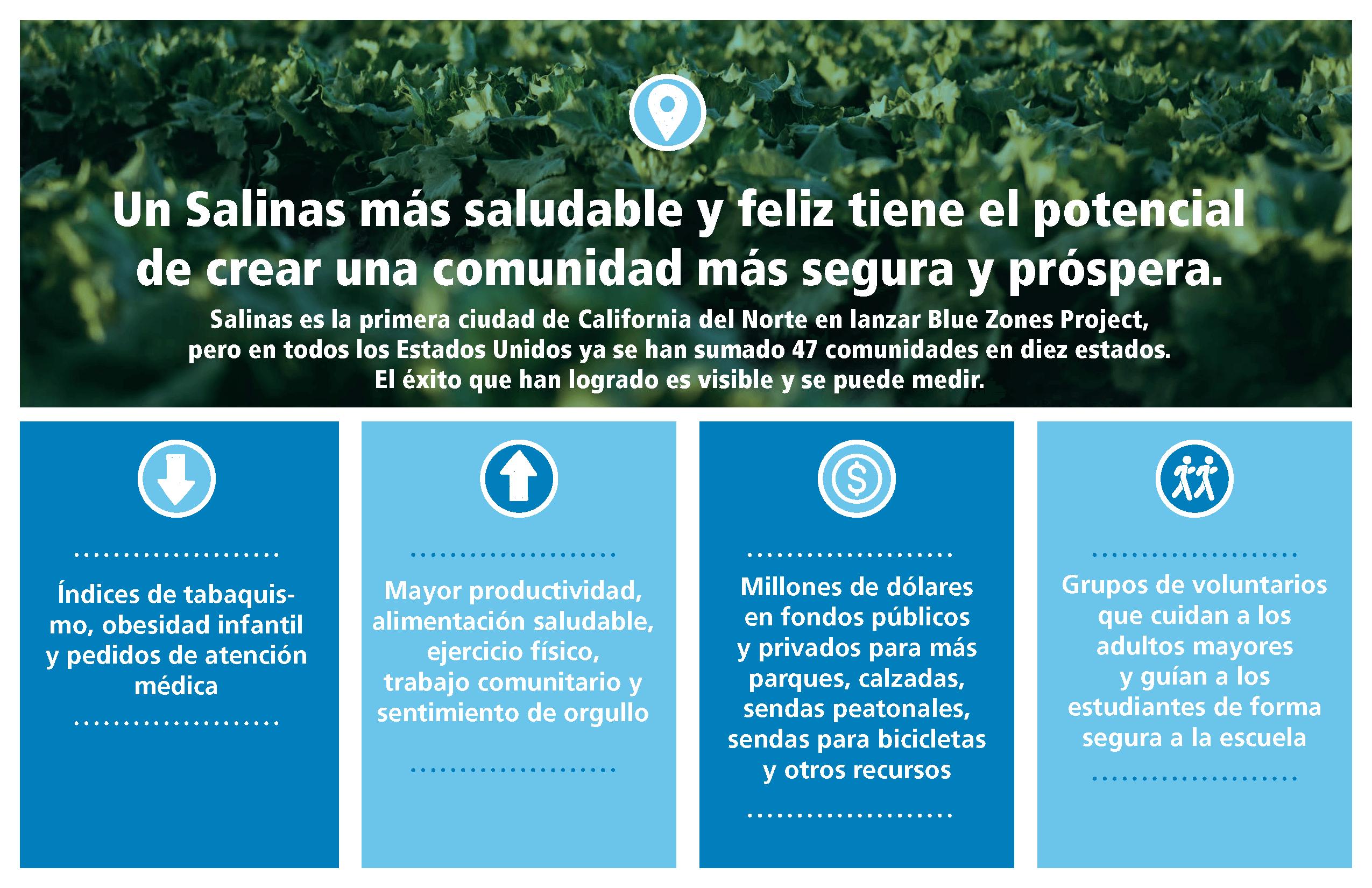 Salinas es la primera ciudad en el norte de California en lanzar el Proyecto Zonas Azules, pero en los EE. UU., Se han unido 47 comunidades en 10 estados.